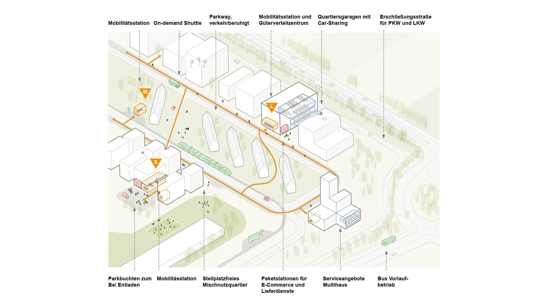 Vereinfachte Darstellung des Mobilitätskonzeptes auf PHV © urban standards Dynamischer Masterplan