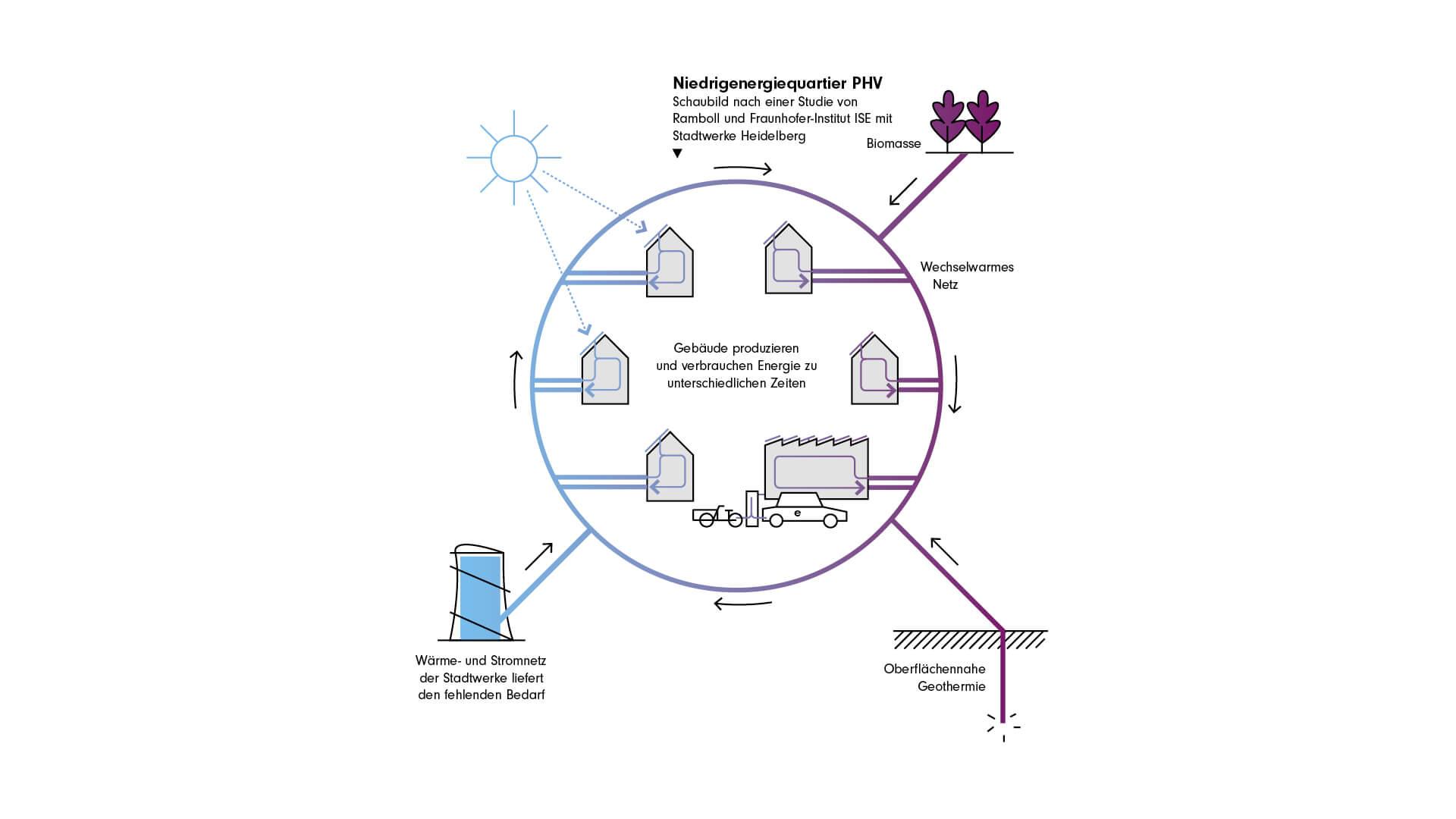 Das zukunftsorientierte Energiekonzept setzt auf erneuerbare Energien, Energieeinsparungen und neue Technologien im PHV. © Dynamischer Masterplan PHV/Stadtwerke Heidelberg